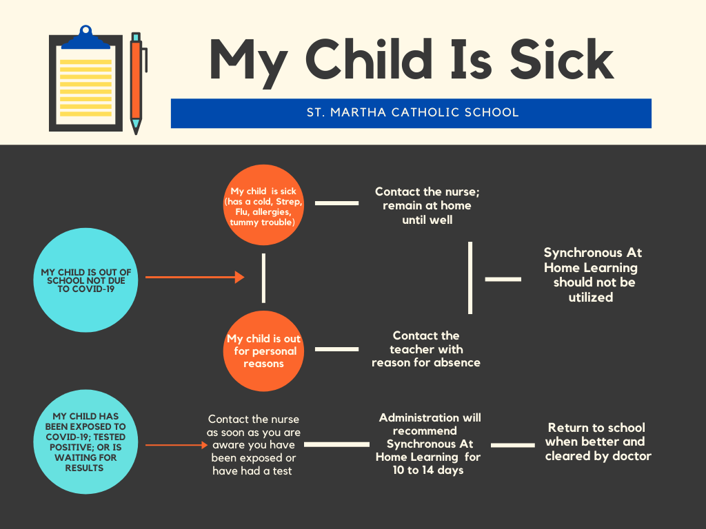 What to do with my sick child